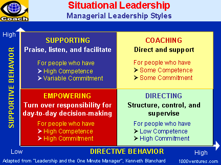 situational leadership style essay The situational leadership model puts it that effective leadership is dependent on both the acts of management and leadership and that these enhance an organization's match to current global trends the model emerged from the realization and understanding that not all individuals within a group or community being led compare in terms of maturity level and that the need for a leadership style differ with situations.